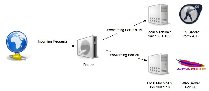 Why Is Port Forwarding Important?